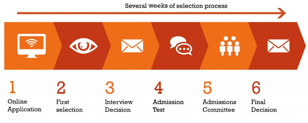 Các bước trong quá trình xét hồ sơ của nhà trường khi du học Hà Lan