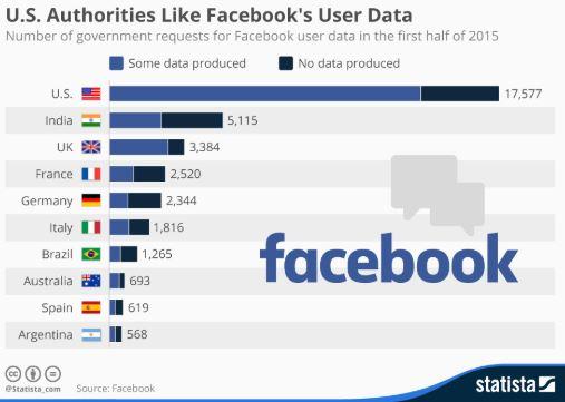 Thống kê số lượng người sử dụng facebook
