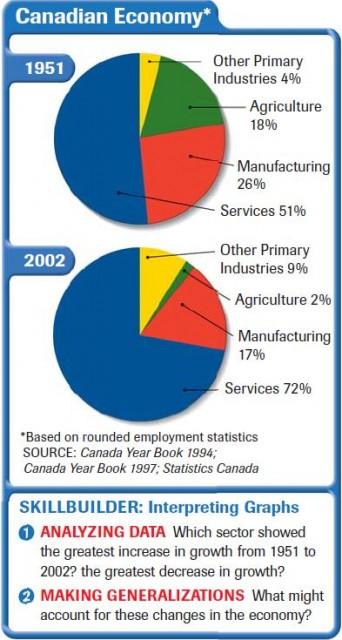 Cơ cấu nền kinh tế cảu Canada