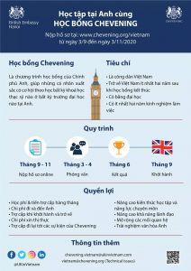 Quy trình apply học bổng Chevening Anh Quốc
