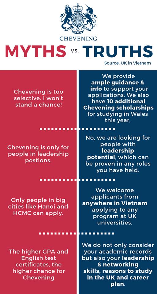 Sự thật về học bổng Chevening Scholarship vương quốc Anh