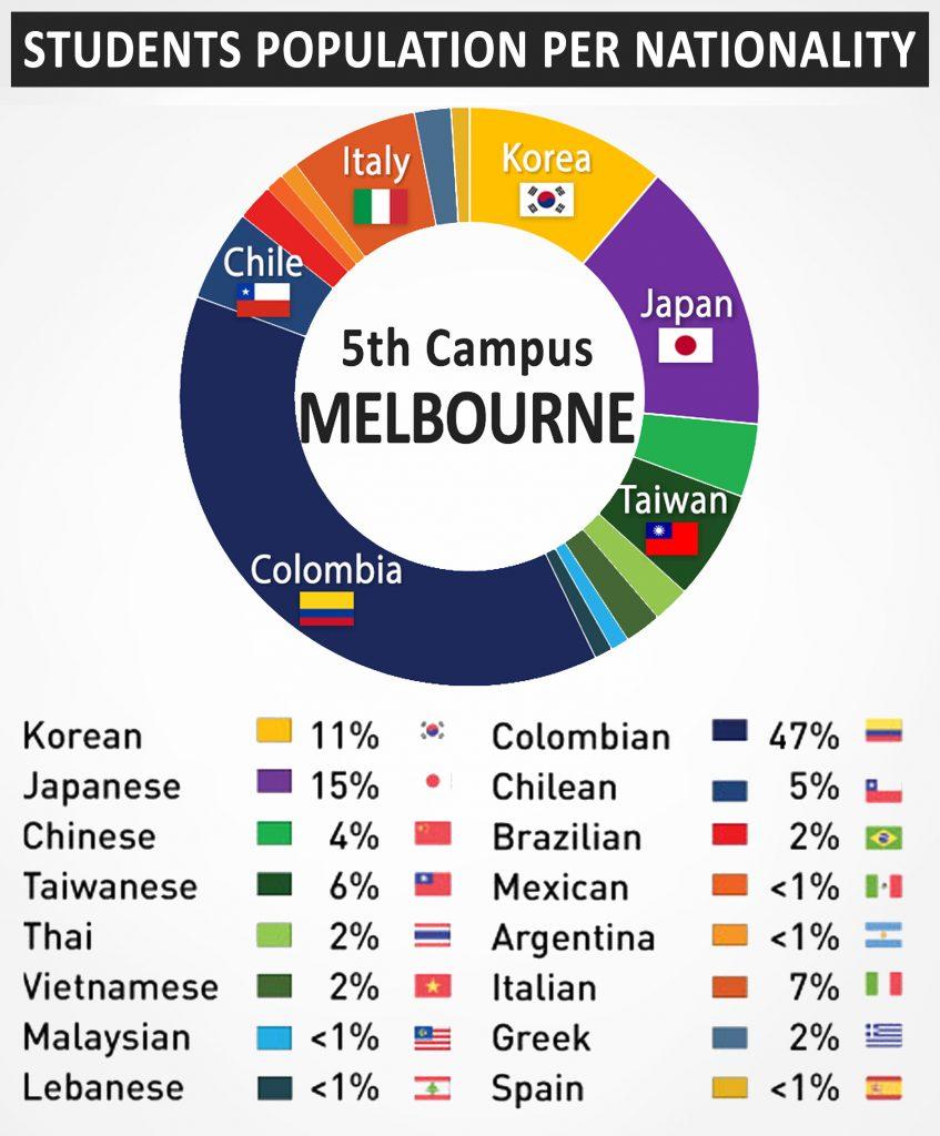 Trải nghiệm văn hóa đa dạng tại trại hè SMEAG Úc
