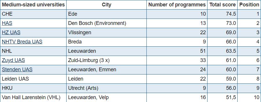 xếp hạng các trường khoa học ứng dụng tại Hà Lan
