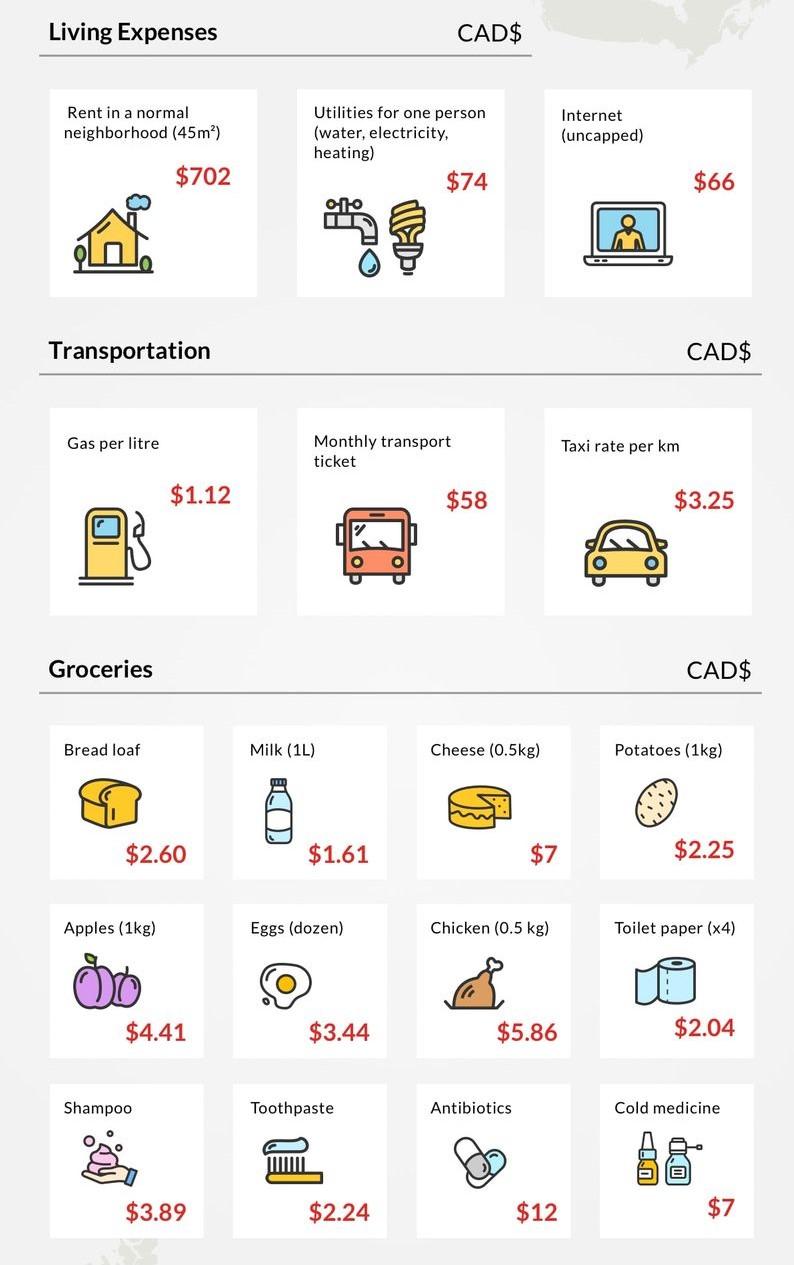 Chi phí tại Manitoba