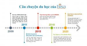 Công ty tư vấn du học uy tín HISA và các giải thưởng