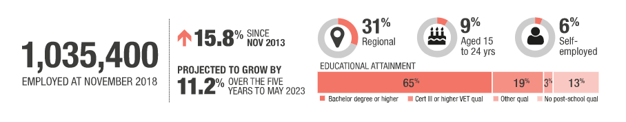 Ngành giáo dục tại Úc