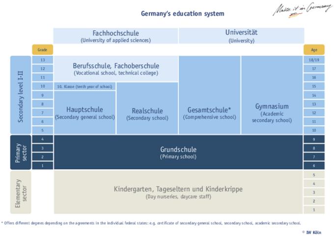 Germany-Education-System